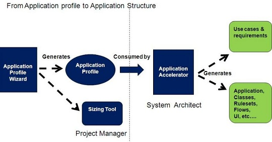 Pega CPBA Direct capture objects