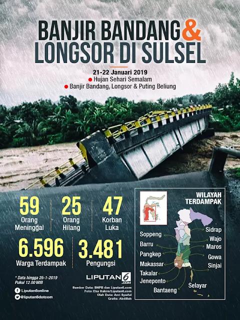Banjir Bandang dan Longsor di Sulsel