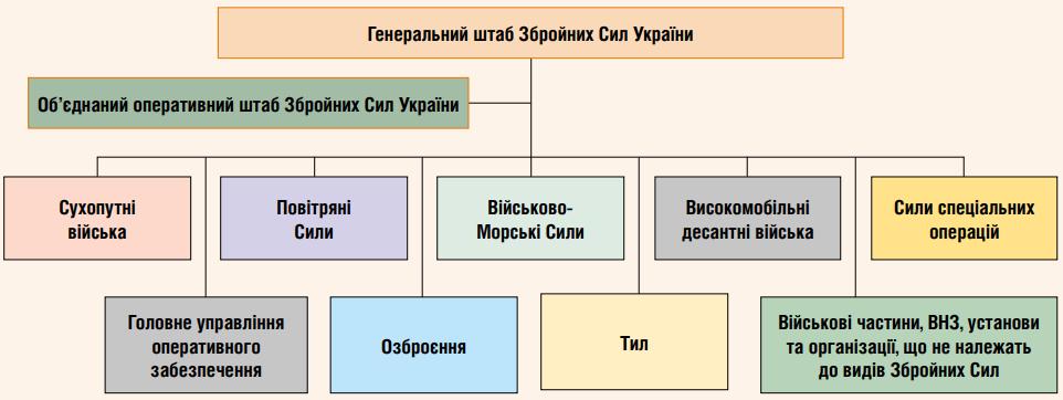 Структура ЗС України на кінець 2016 року