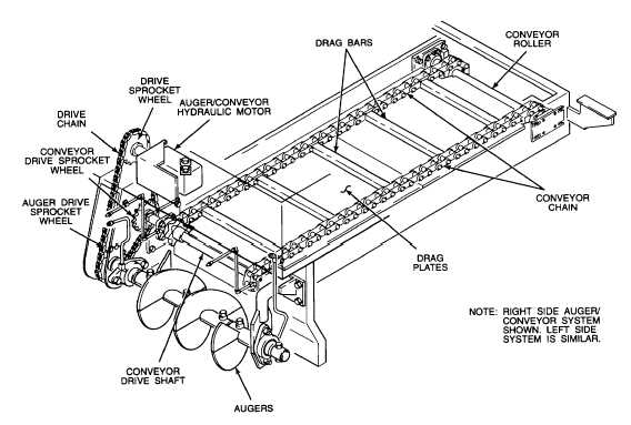 Auger Gear Image: Auger Conveyor