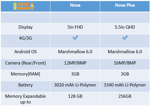 Huawei Nova and Nova Plus specifications by Gopickndrop