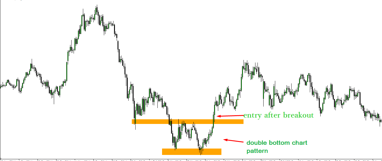 What is Price Action Trading Setup Analysis in hindi forex ...