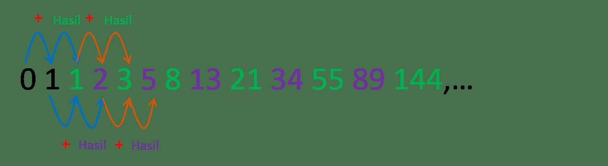 Gambaran Deret Fibonacci