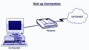 dial-up-internet-connection-dial-up-modem-meaning-in-urdu
