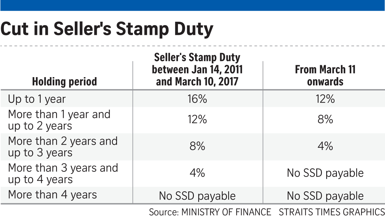 how to pay stamp duty singapore