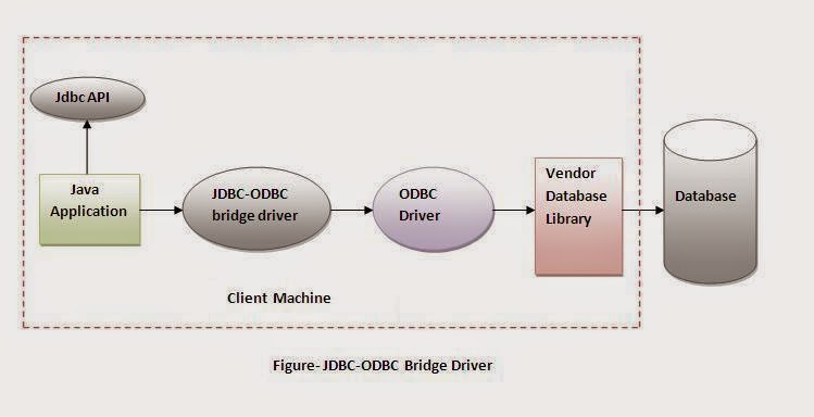 What Is Jdbc And Odbc Driver Gastronomia Y Viajes