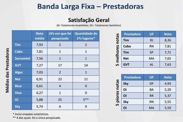 Banda larga fixa: TIM, Cabo, Sercomtel e GVT têm melhor avaliação; Sky é a pior avaliada