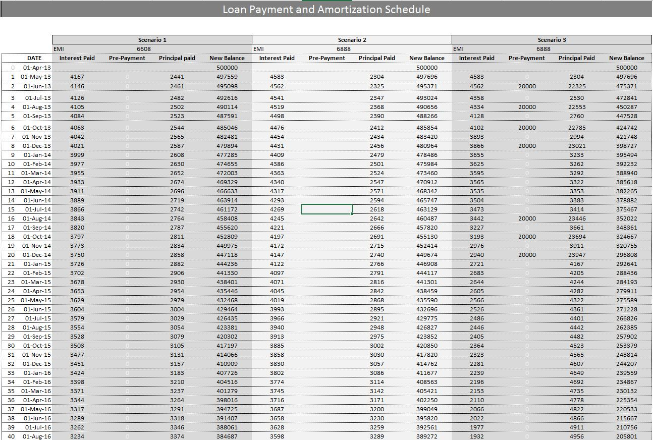 Personal loan in indian bank emi calculator | COOKING WITH THE PROS