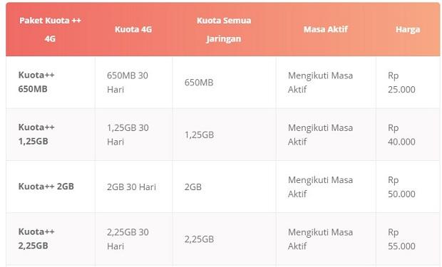 Paket Internet Tri Kuota++ 4G