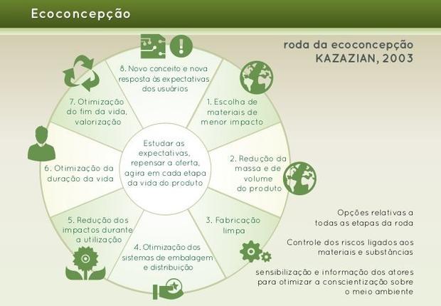 Autossustentável: Ciclo Ecodesign