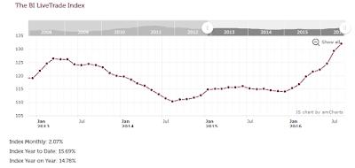 Les conséquences positives du Brexit pour les vins de Bordeaux blog beaux-vins bi live trade index
