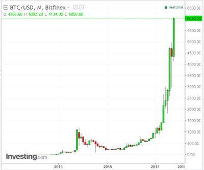BITCOIN: The Extreme Anomaly