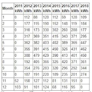 Solar panel record generation 2018