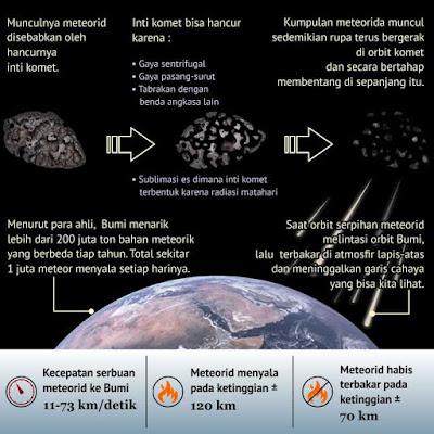 muncul hujan meteor