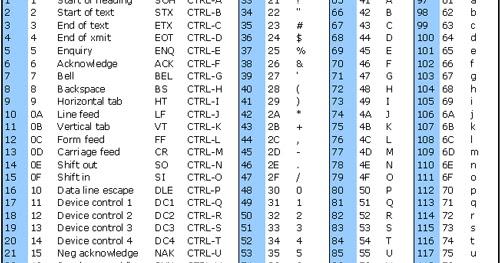 Dasar Tabel ASCII  Belajar dan Berusaha