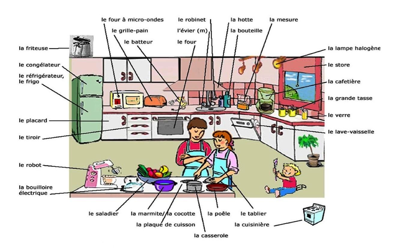 Autour de la gastronomie: La cuisine : vocabulaire de base on