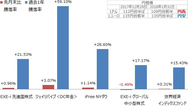 EXE-i 先進国株式ファンド、iFree NYダウ・インデックス、EXE-i グローバル中小型株式ファンド、SBI中小型割安成長株ファンドジェイリバイブ<DC>、世界経済インデックスファンド騰落率