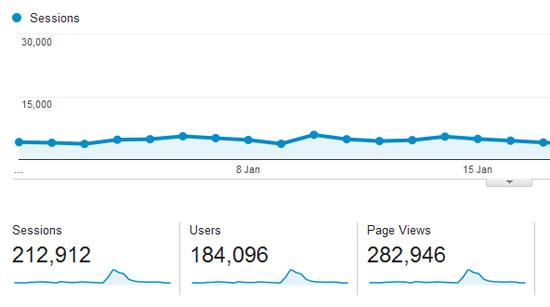 Statistik Blog Januari 2016