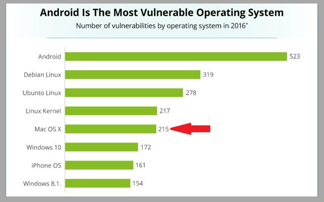 أنظمة التشغيل مفاجئة كبيرة في الترتيب لن تتوقعها