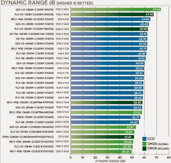 Image Sensors World: Point Grey Cameras Comparison