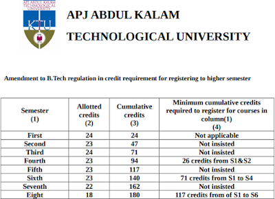APJ Abdul Kalam Technological University- Amendment to B.Tech regulation in credit requirement for registering to higher semester-Approved-Orders Issued