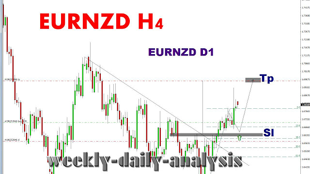 http://www.weekly-daily-analysis.co/2019/04/chfjpy-forex-forecast-and-analysis.html