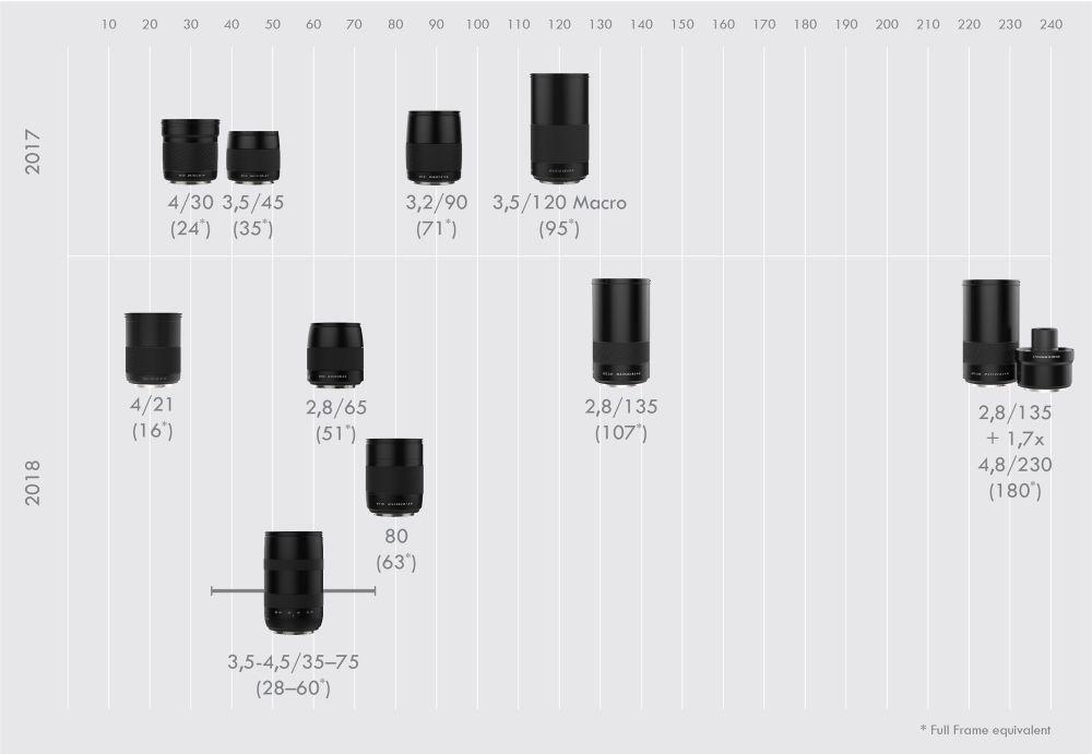 План по выпуску объективов Hasselblad XCD