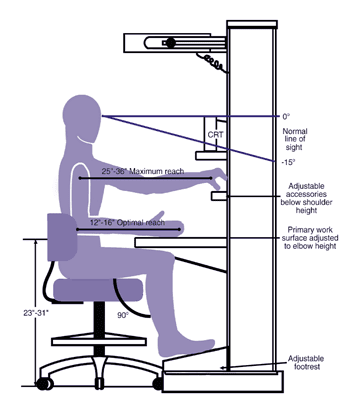 My Laptop 101 The Importance Of Being Ergonomic