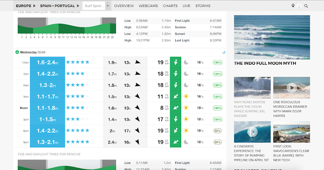 wave forecast_boardborn.pl