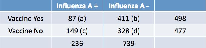 How should we calculate influenza vaccine effectiveness