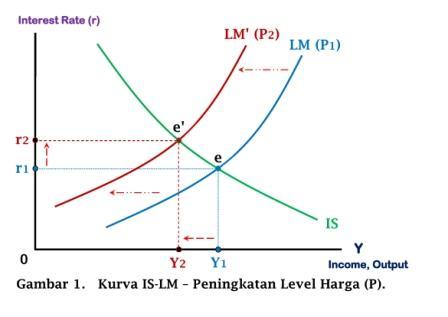 Kurva IS-LM - Peningkatan Level Harga (P) - www.ajarekonomi.com