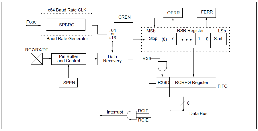 UART in PIC16F877A pic microcontroller with Proteus