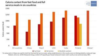 Restoran , Rumah Makan Menyumbang Tingkat Obesitas Dunia Sangat Tinggi