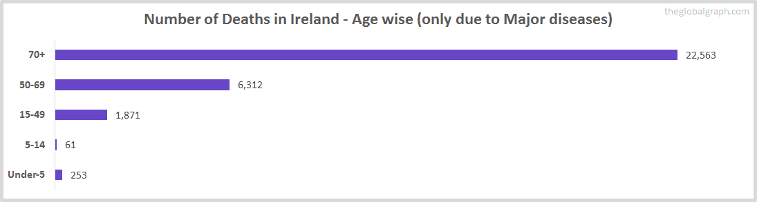 Number of Deaths in Ireland - Age wise (only due to Major diseases)