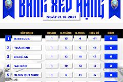 (Tổng hợp vòng 1) BiBi Club vươn lên vị trí đầu bảng sau khi tạo ra bất ngờ trước Hà Nội
