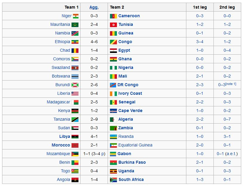 World Cup Qualifiers  African Teams