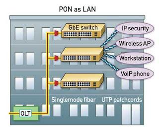 Что вы знаете про технологию POL (Passive Optical LAN)?
