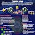 Lomba Karya Tulis Ilmiah Nasional (LKTIN) CHAIN IV 2018