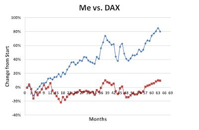 Me versus DAX June 2017