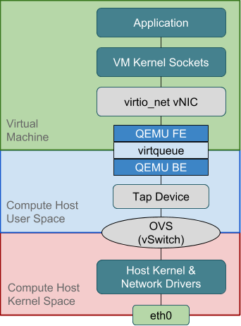 Putting Virtual Networking into the Fast Lane