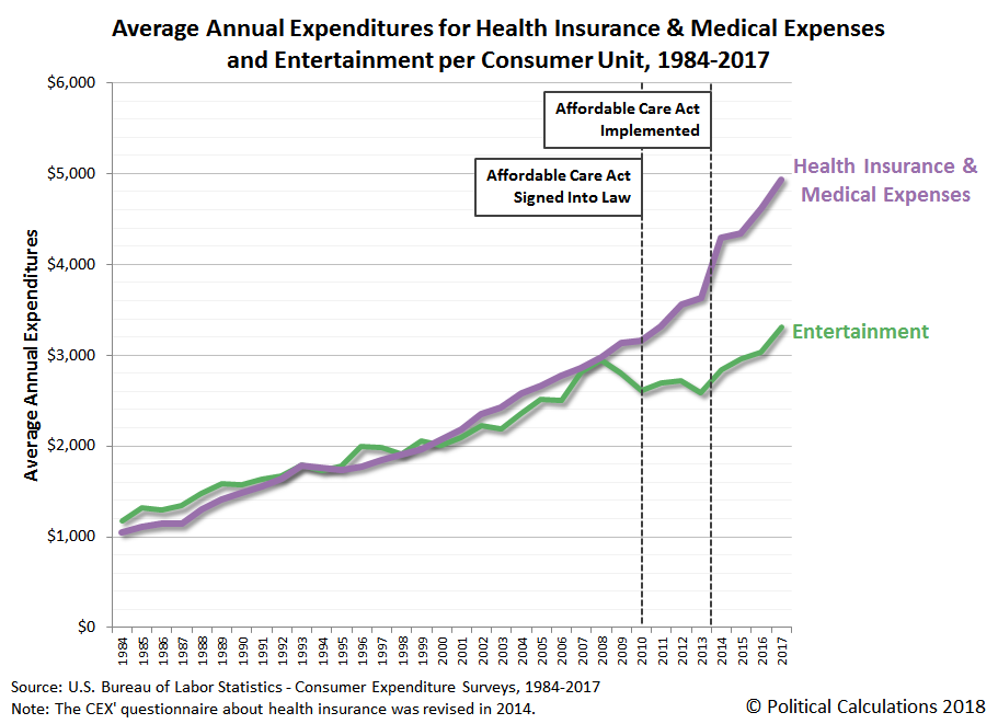 Average Annual Expenditures for Health Care and Entertainment per Consumer Unit, 1984-2017