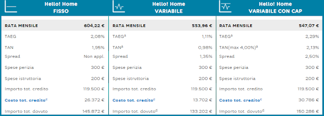 preventivo mutui hello home di hello bank