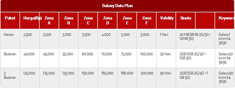 Harga Paket Galaxy Plan Telkomsel