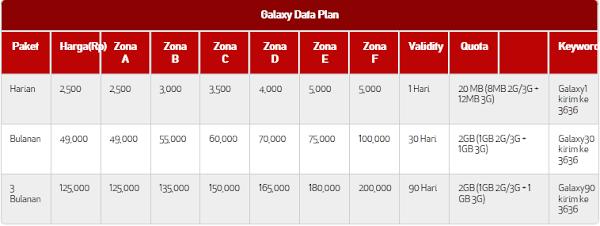 Cara Daftar Paket Internet Telkomsel Untuk HP Samsung Galaxy Terbaru