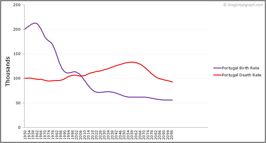 Portugal  Birth and Death Rate