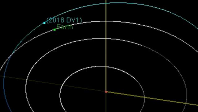 Trajetória do asteroide 2018 DV1 com relação a orbita da Terra