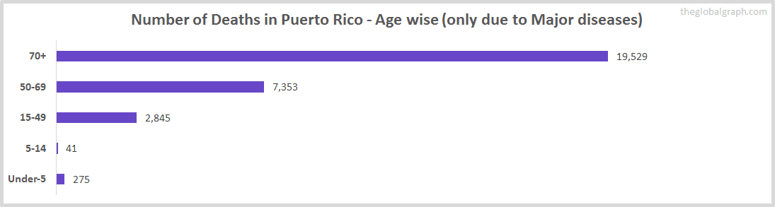 Number of Deaths in Puerto Rico - Age wise (only due to Major diseases)