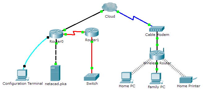 How to connect Hylafax with modem