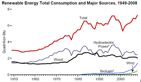 Read for yourself ielts writing task 1 model answer the line graph shows growth in the consumption of renewable energy during the period 1949 2008 in the usa ccuart Gallery