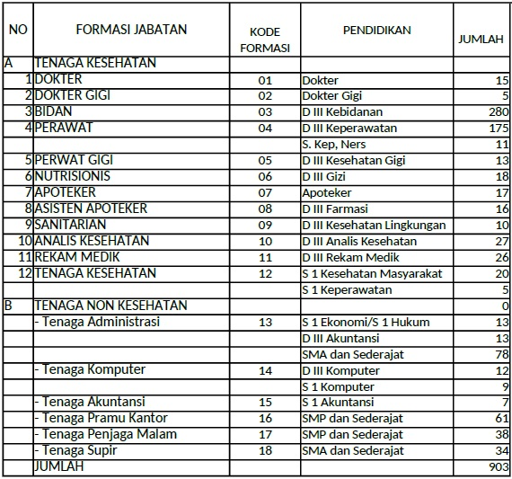 Lowongan Pekerjaan Bidan Di Puskesmas Lowongan Kerja Di Bank Indonesia Tahun 2016 Lowongan Kemenkes Lowongan Perawat Karir Bidan Lowongan Puskesmas Brebes